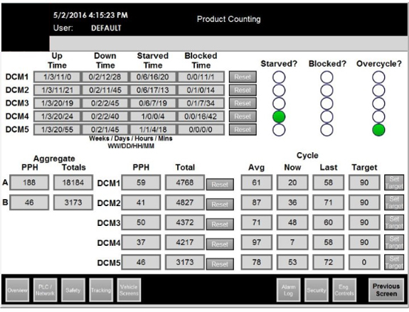 Image of Overhead Conveyor Product Counting