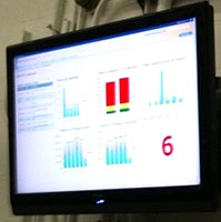 SharePoint Dashboard
