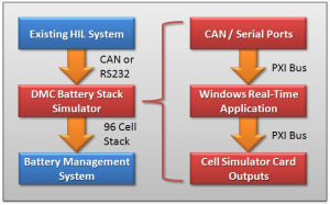 HIL Battery Stack Simulator System Diagram