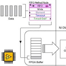 NI LabVIEW Part 2: Synchronized Data Acquisition across Distributed FPGA Chassis