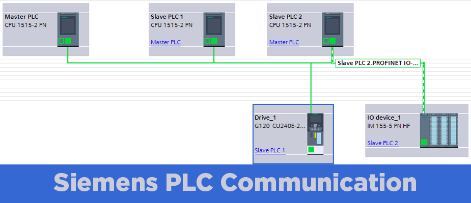 Siemens PLC Communication with I-Device