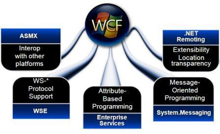 WCF web services with LabVIEW