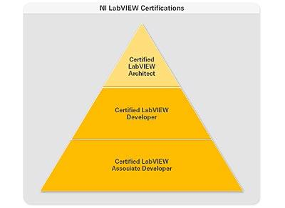 "What is a ""National Instruments Certified LabVIEW Architect"" ?"