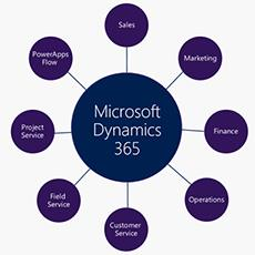 What's Included in Microsoft Dynamics 365: Apps and Pricing