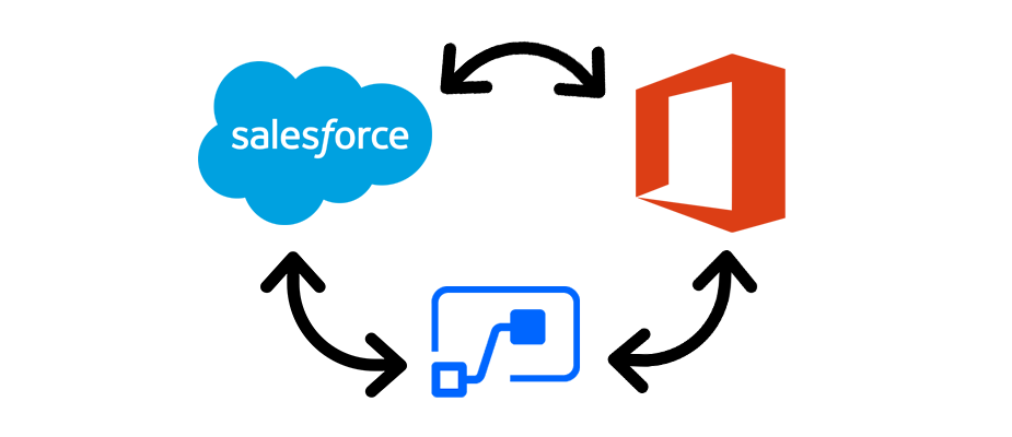 Integrating Salesforce with your Office 365 Environment
