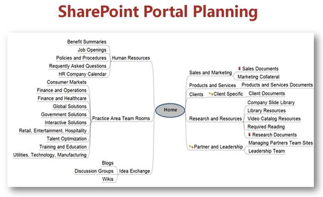 Video Blog: Planning a Successful Microsoft SharePoint Portal