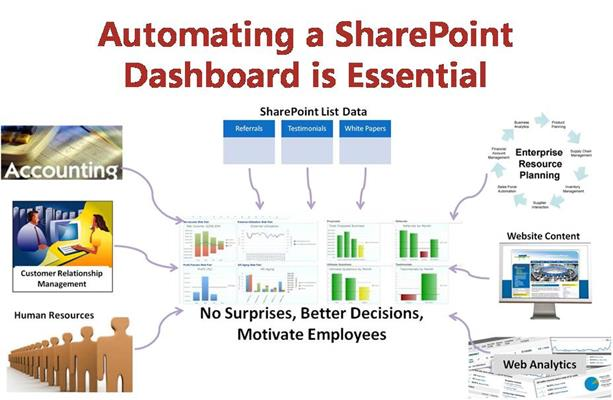 Video Blog: Automating a SharePoint Dashboard is Essential