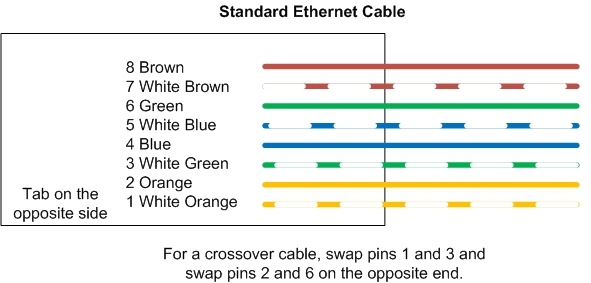 Crossover Cable And Null Modem Wiring