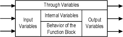 Function Block - Input Variables Output Variables Through Variables Internal Variables