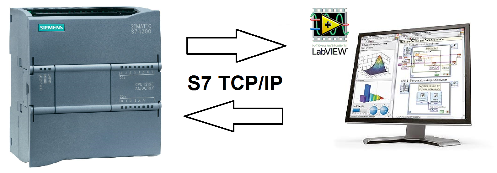 Requirements for datalogging from a Siemens S7 PLC to LabVIEW.