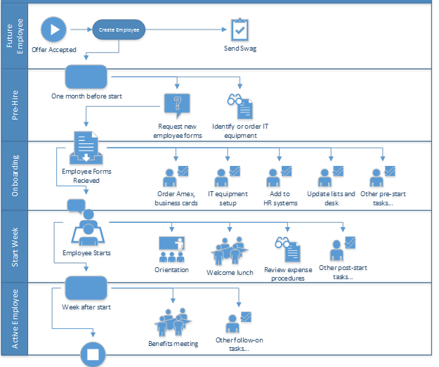 onboarding employees using sharepoint workflow   dmc  inc onboarding workflow process flow diagram
