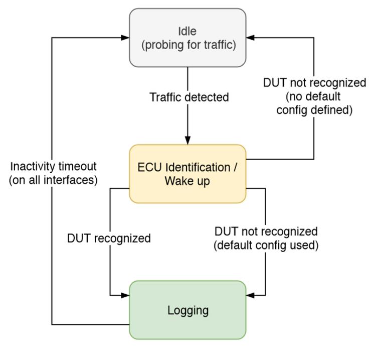 The DMC Multi-Protocol CAN Logger   DMC, Inc