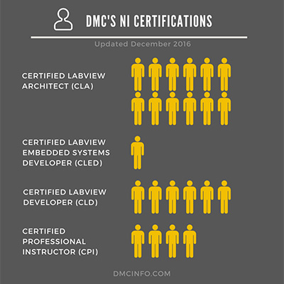 Graphic representing DMCs National Instruments certifications
