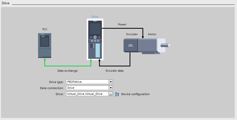 The configuration of the virtual drive