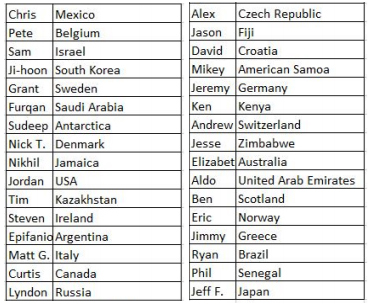 The list of countries DMC employees chose to represent in our Foosball World Cup