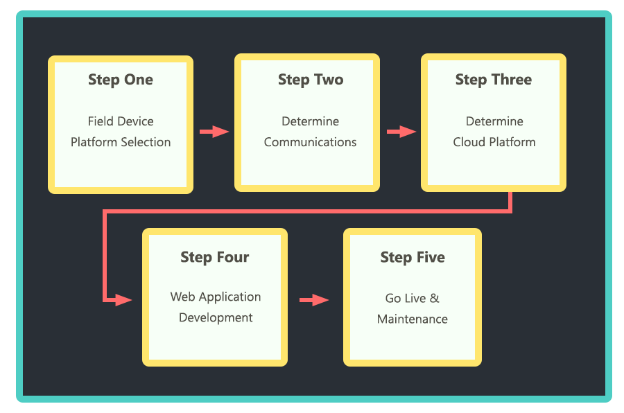 DMC IIoT Five Step Process