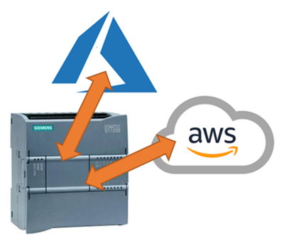 MQTT can now be used with a Siemens PLC for communication to Amazon Web Services and Microsoft Azure