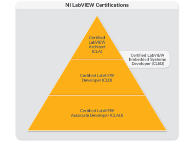 Graphic of NI LabVIEW Certifications