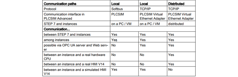 5 Tips For Getting Started In PLCSIM Advanced | DMC, Inc