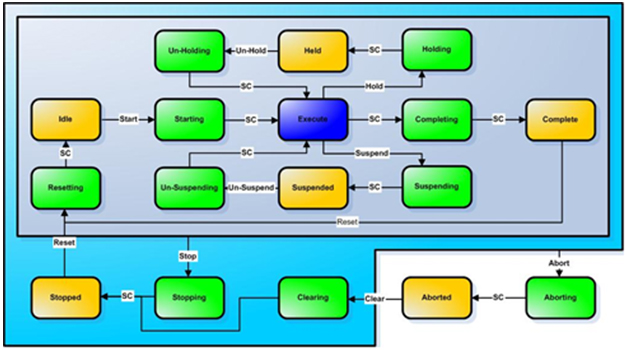 PackML State Model by Dbstrunk - Wikipedia