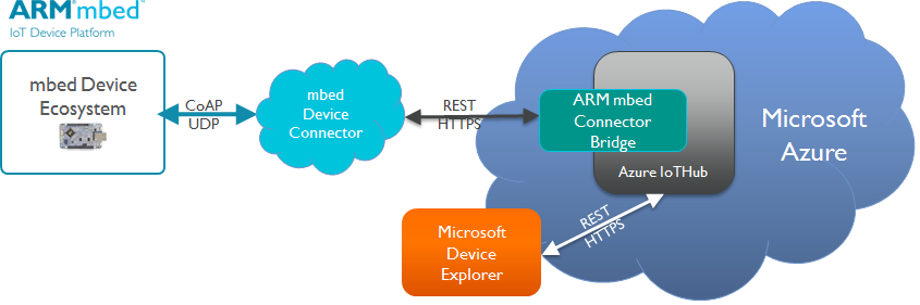 Infograph of ARMmbed IoT Device platform to use Microsoft Azure.