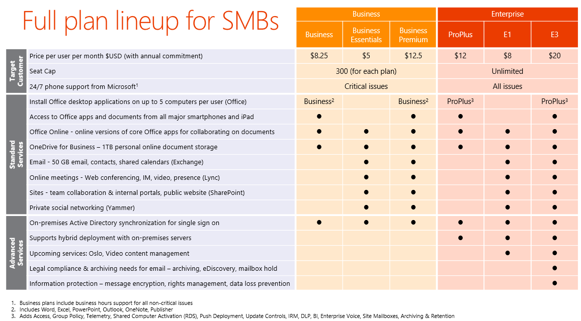 This Chart Shows The Different Options For Office 365 Bundle Plans.
