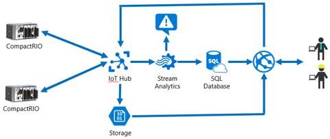 IoT Remote Monitoring and Control with LabVIEW and Microsoft
