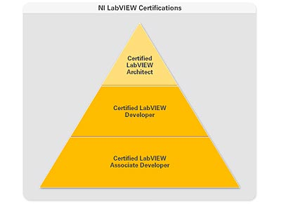 Dmc congratulates labview certified architects and for Certified architect