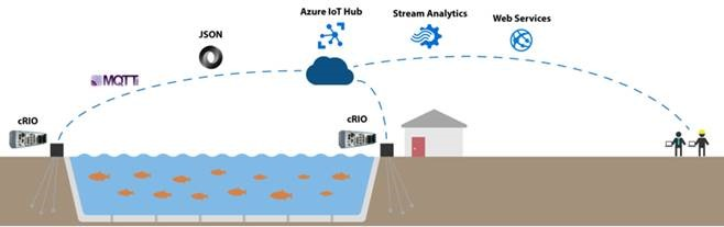 cRIO-based Monitoring of Electric Fish Barrier
