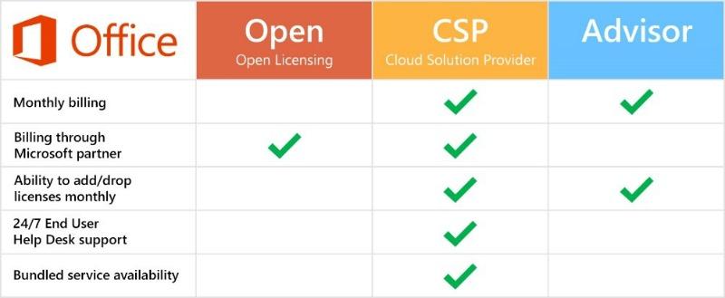 Microsoft CSP - Cloud Solution Provider Licensing | DMC, Inc