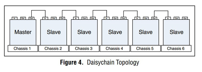 The NI 9469 module can be configured in a daisychain topology