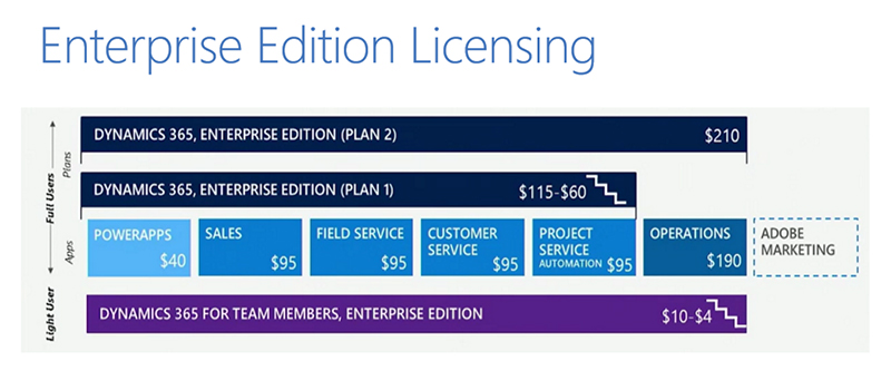Microsoft Dynamics 365 offers a bundled plan for the Enterprise Edition