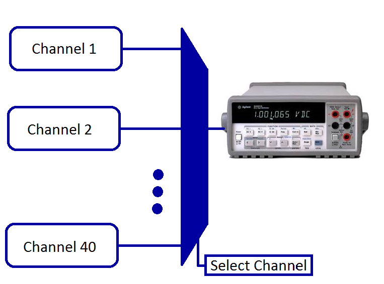Channel Monitoring with Multiplexing