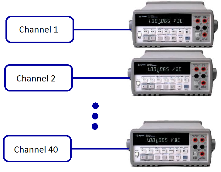 Channel Monitoring without Multiplexing