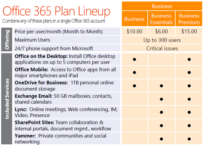 Microsoft Office 365 plan offerings and prices are listed below.