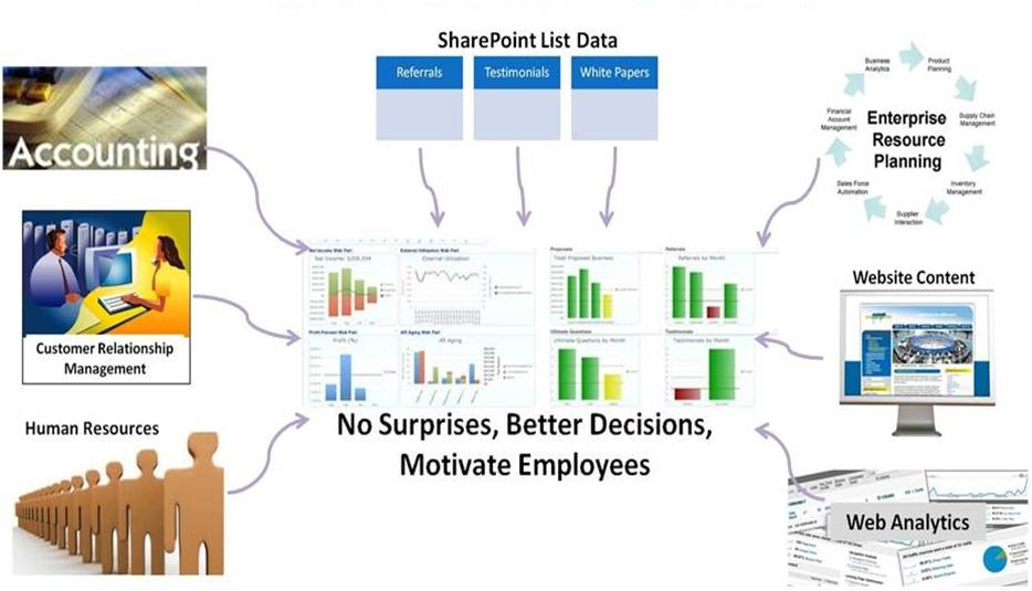 how to create metrics in sharepoint