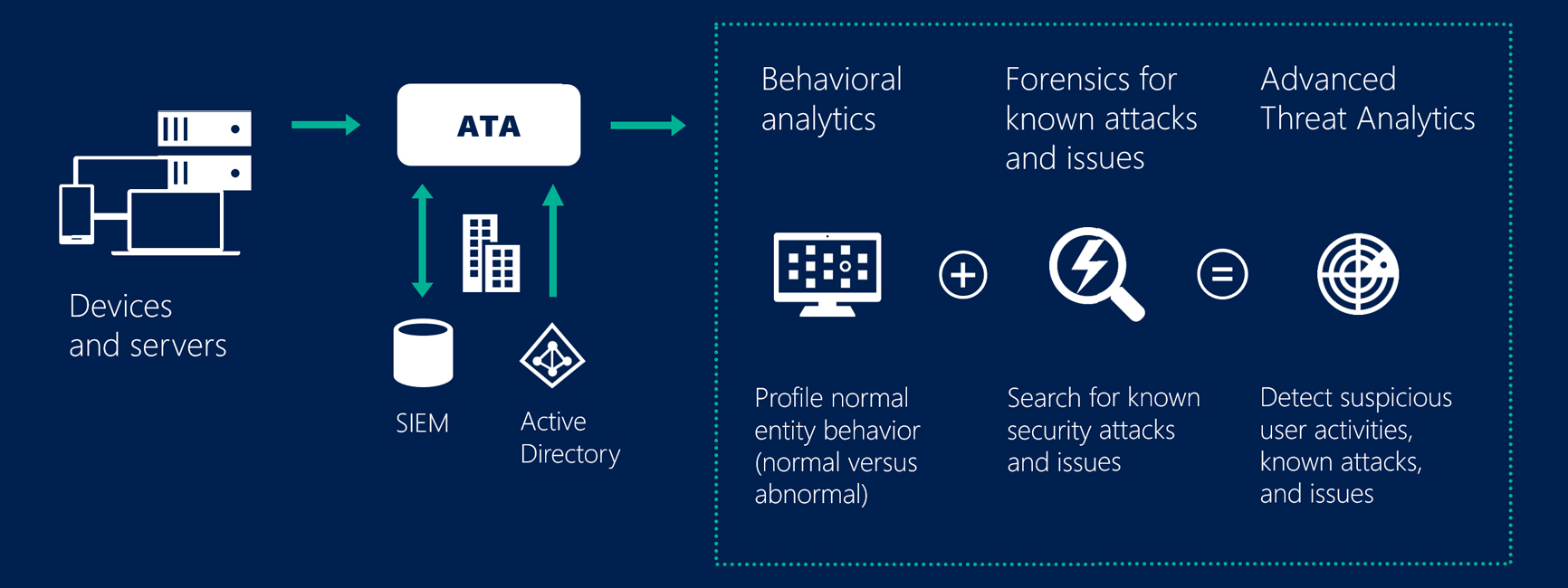 Infographic showing how Microsoft Advanced Threat Analytics protects devices and servers with behavioral analytics and scanning for known attacks