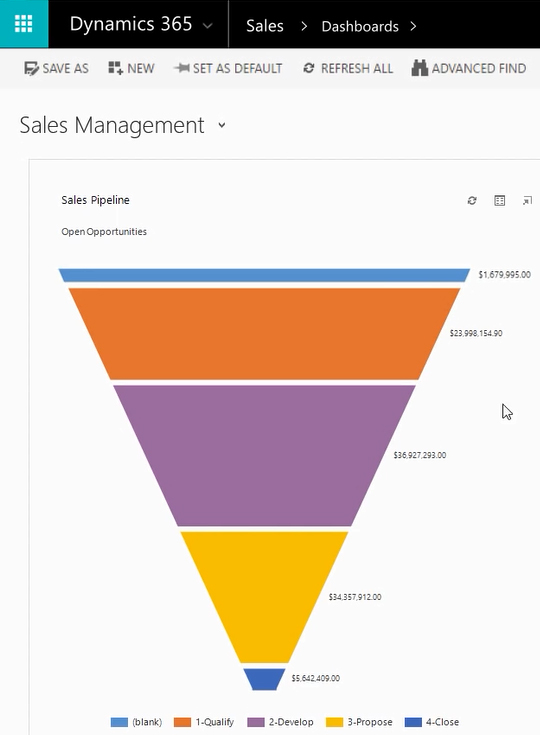 Sales management dashboard showing lead funnel in Microsoft Dynamics 365