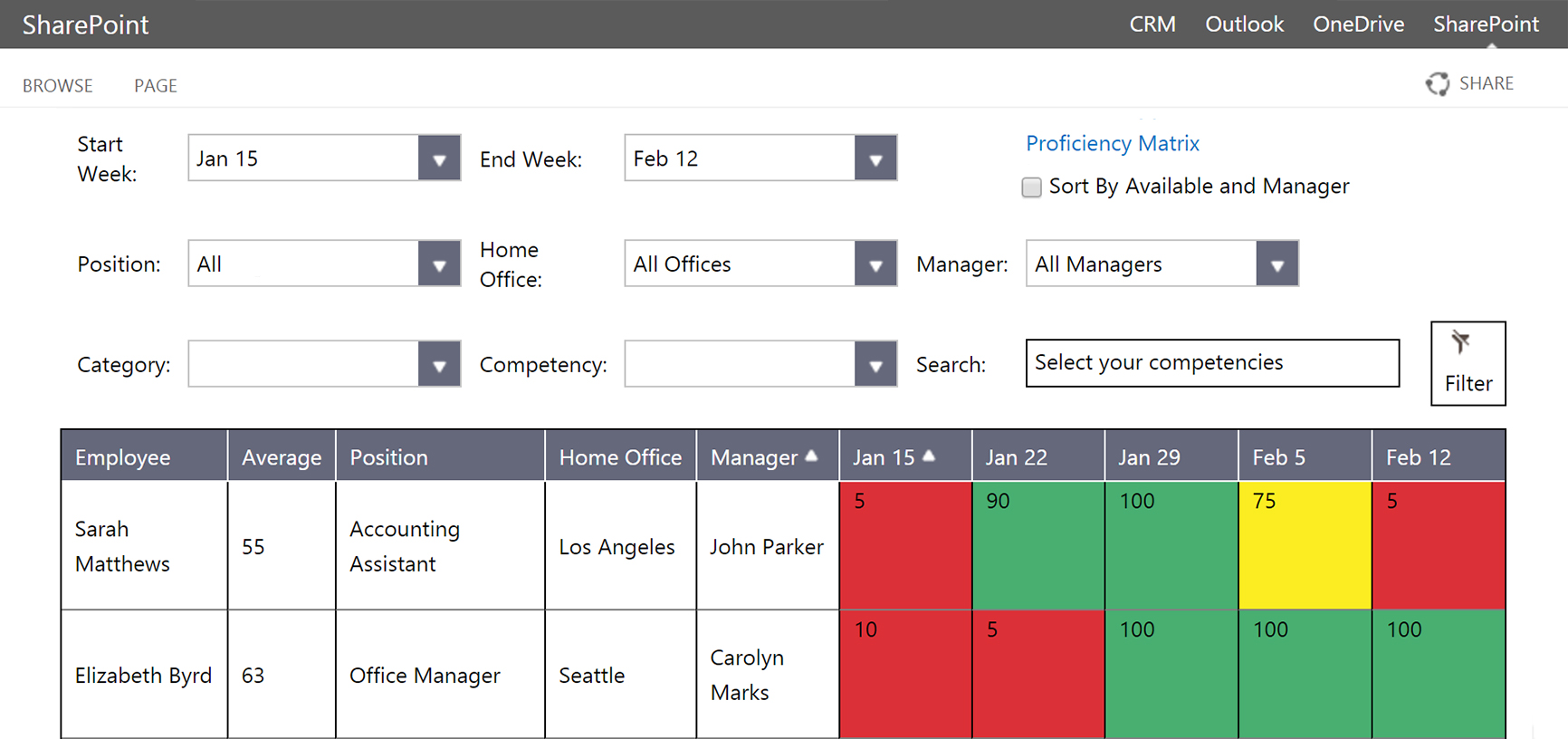 Microsoft SharePoint Availability Tracking / Resource and Time Management Matrix and Dashboard