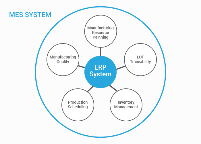 Enterprise Resource Planning (ERP) Illustration